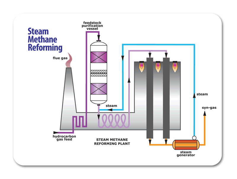 steam methane reforming Natural gas contains methane (ch4) that can be used to produce hydrogen with  thermal processes, such as steam-methane reformation and partial oxidation.